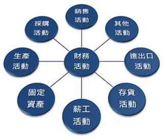 ERP系統與八大循環